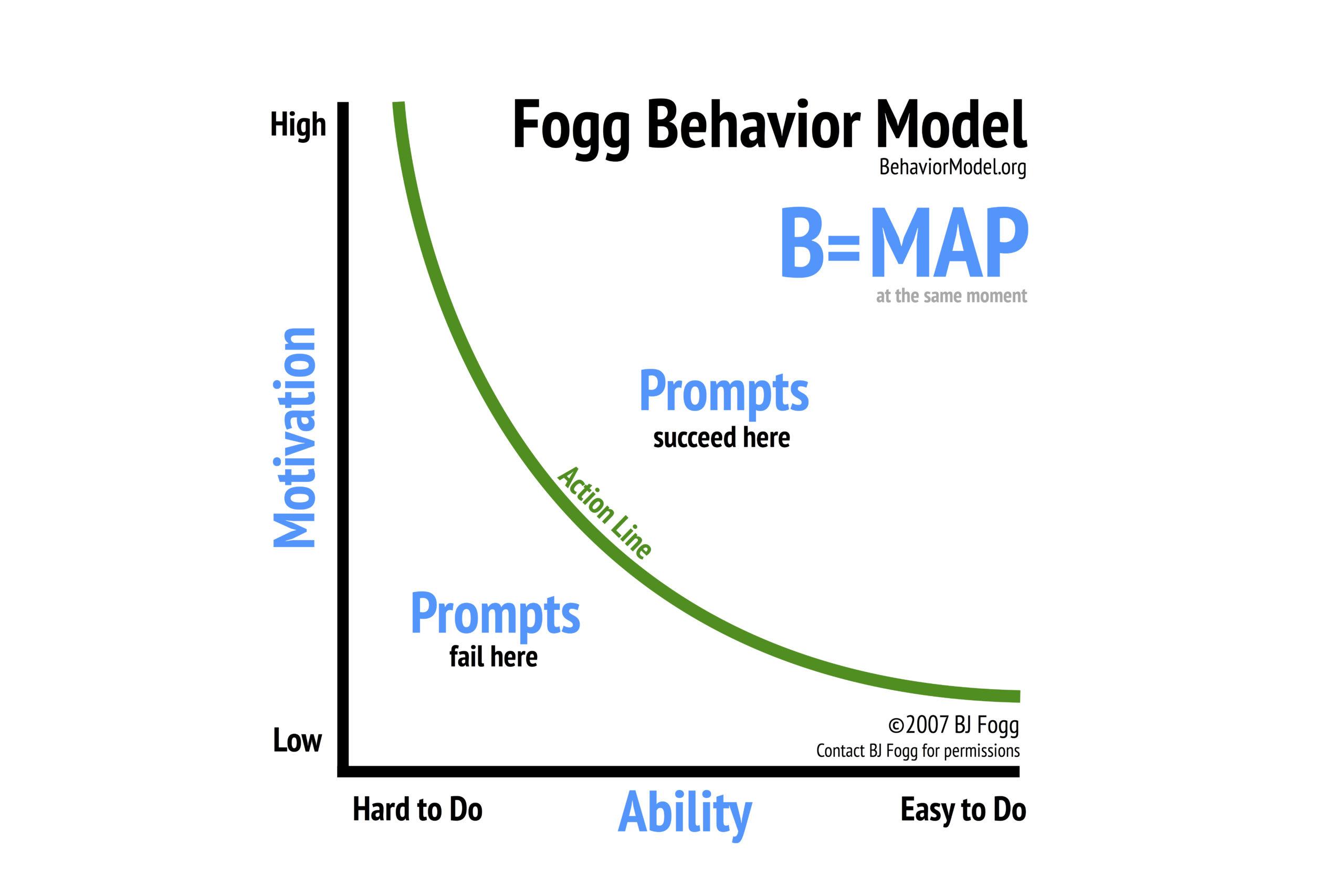 Das Fogg Behavior Model: Das musst du über deine Psyche wissen, damit du deine Ziele wirklich erreichen kannst!