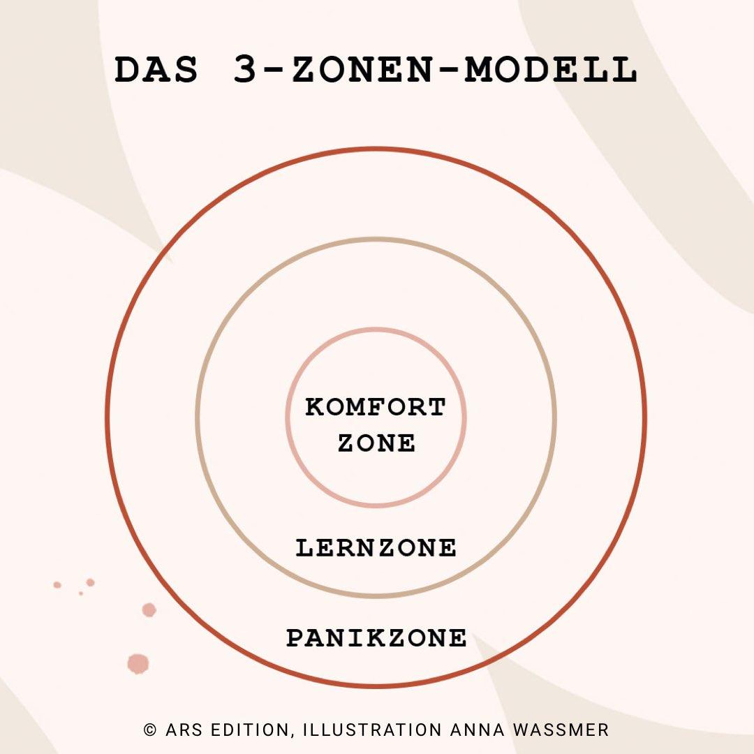 Das 3-Zonen-Modell: Es besteht aus der Komfortzone, der Lernzone und der sogenannten Panikzone. #stillundstark #traudichmutstehtdir #arsedition #vanillamind